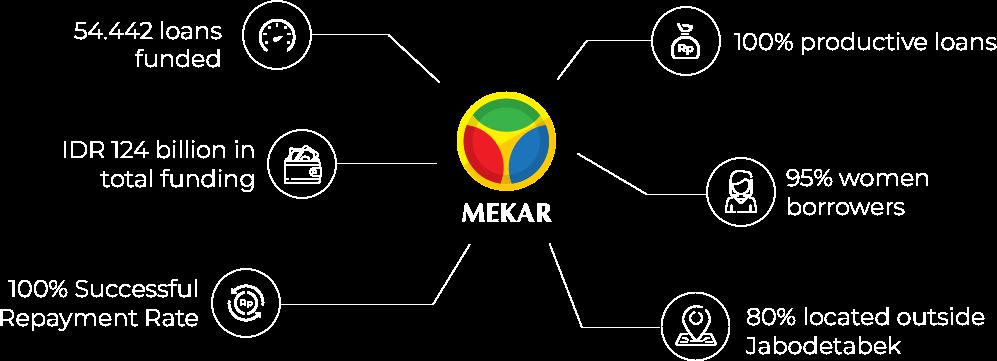 Mekar